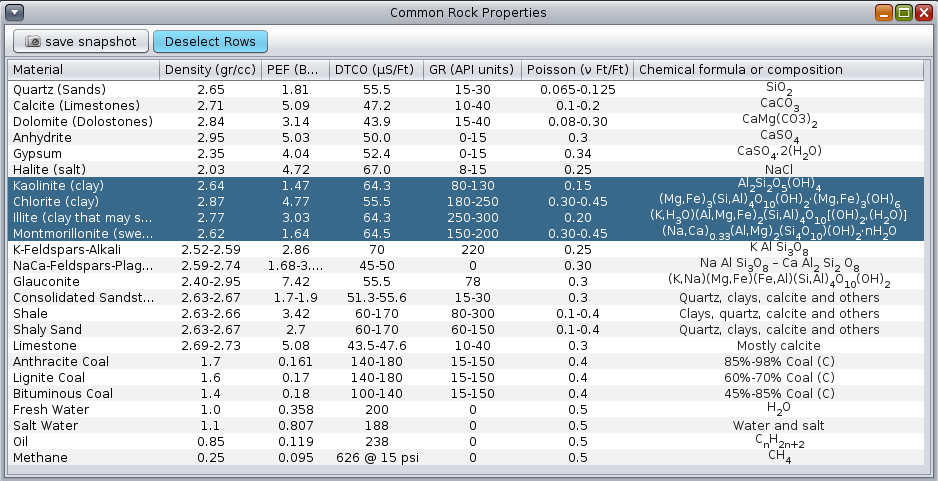 Table showing petrophysical properties of rock minerals