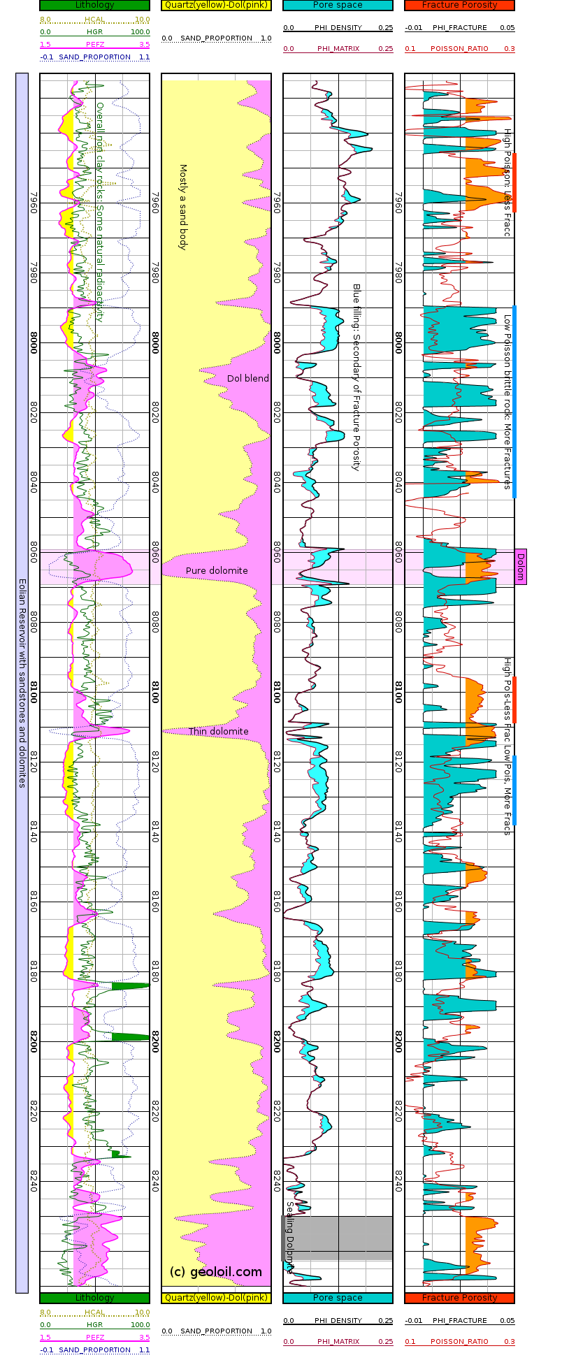 Mineral solved log plot for a sandstone-dolomite eolian environment