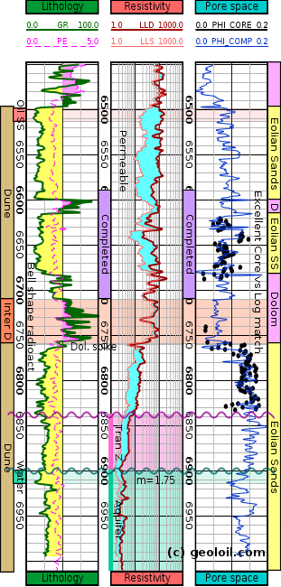 GeolOil petrophysics analysis software for Windows, MacOS, and Linux