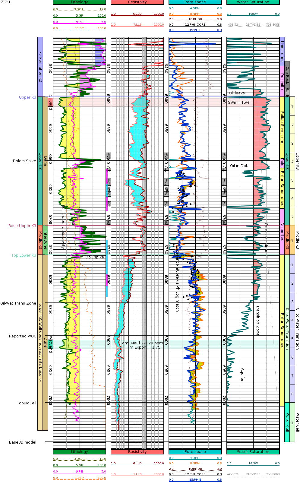 GeolOil LAS file plot showing imported core porosity and permeabilities